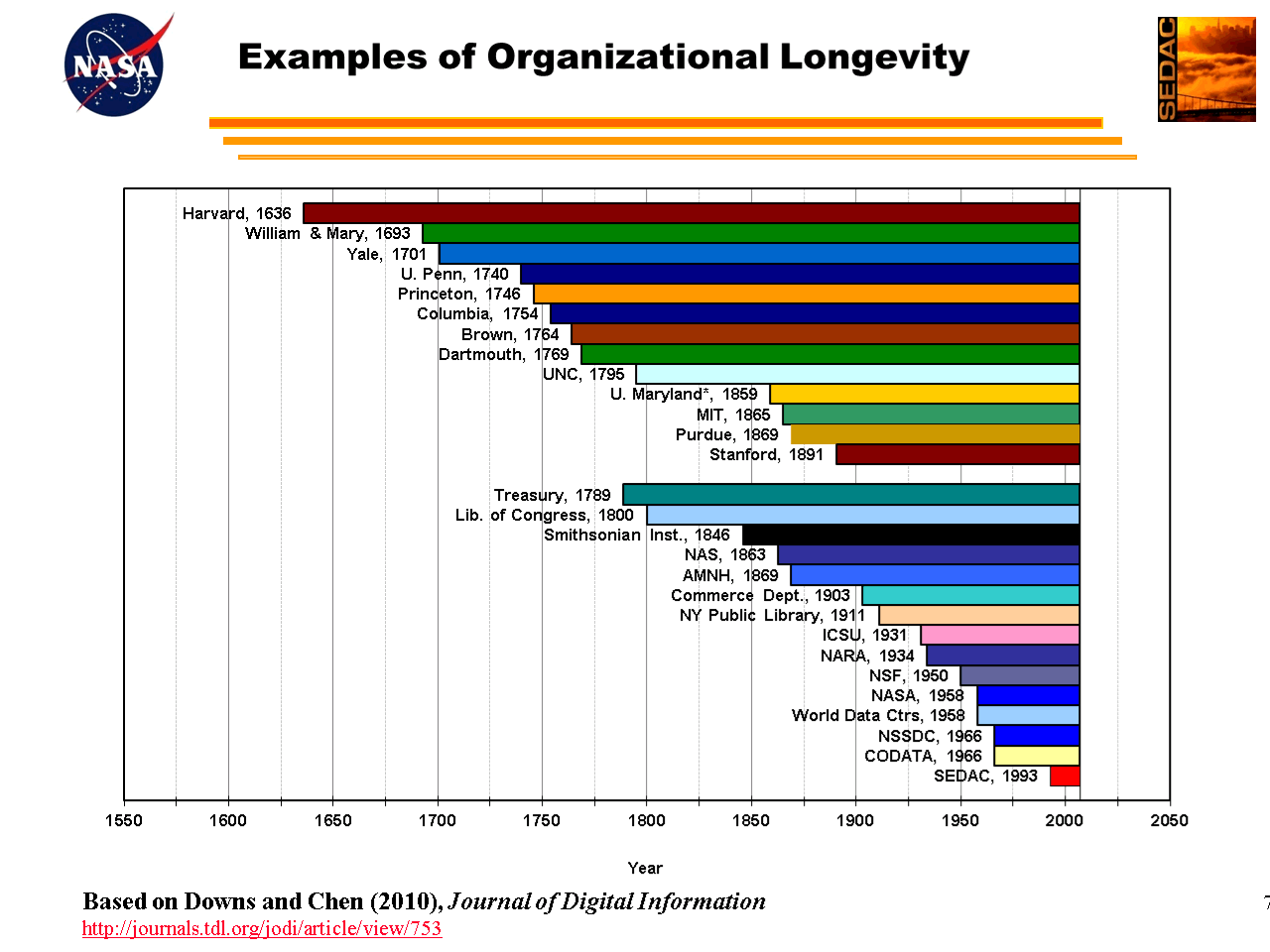 figure showing organizational longevity statistics