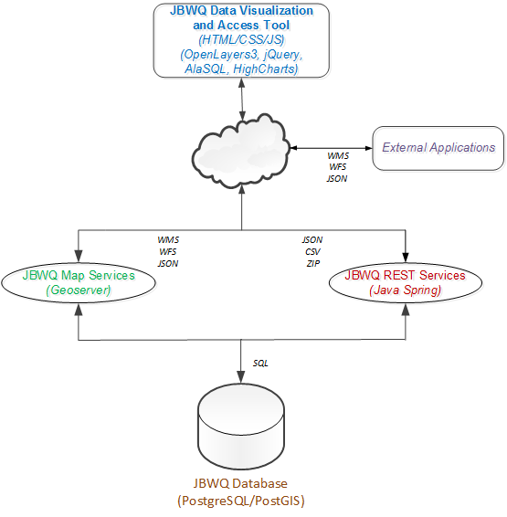 Jamaica bay water quality data tool database documentation spring restful web service to custom package and deliver user selected data requests see the application architecture diagram below for more details ccuart